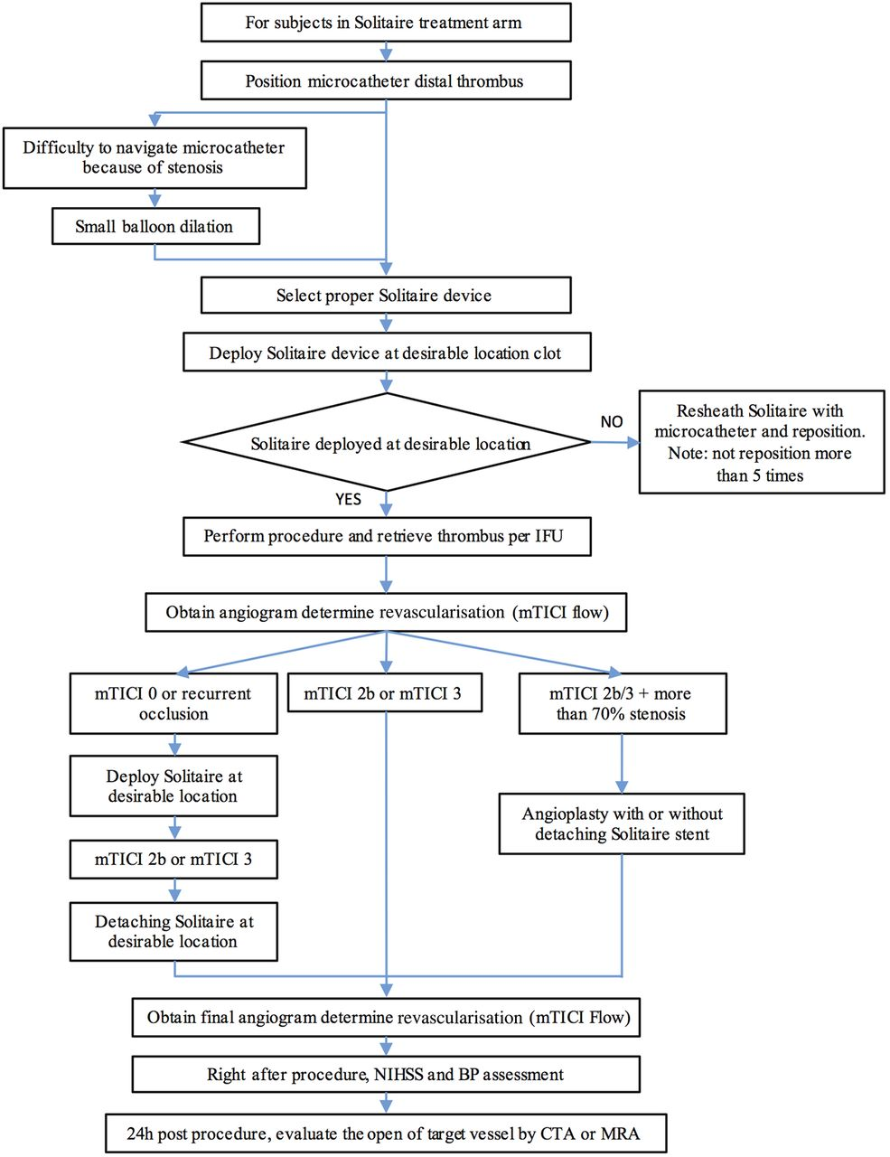 Endovascular therapy for Acute ischemic Stroke Trial (EAST