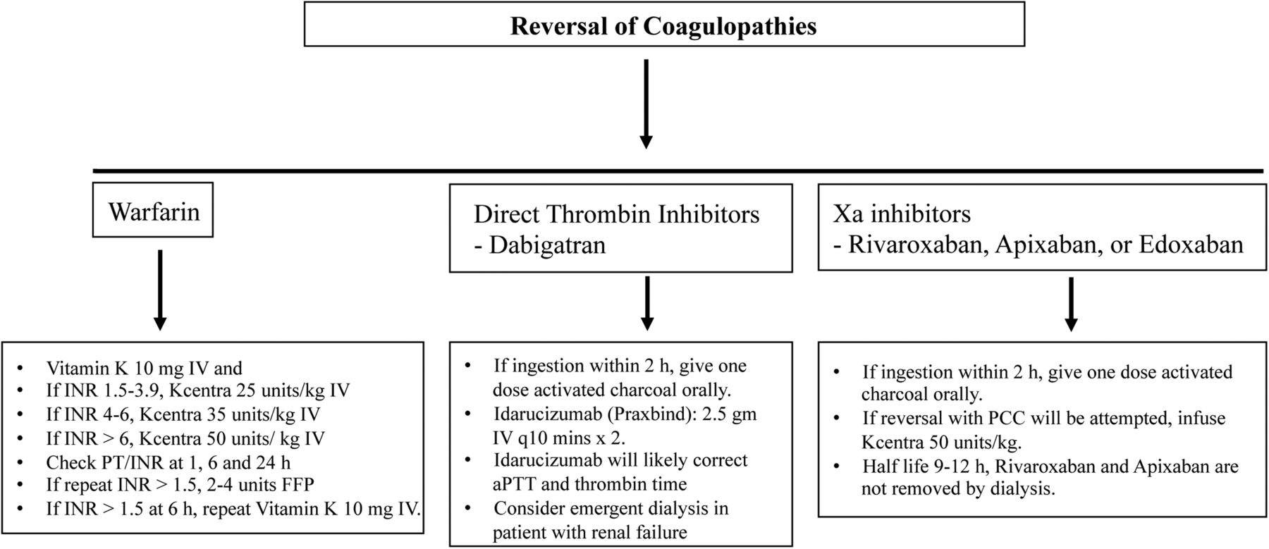Current management of spontaneous intracerebral haemorrhage