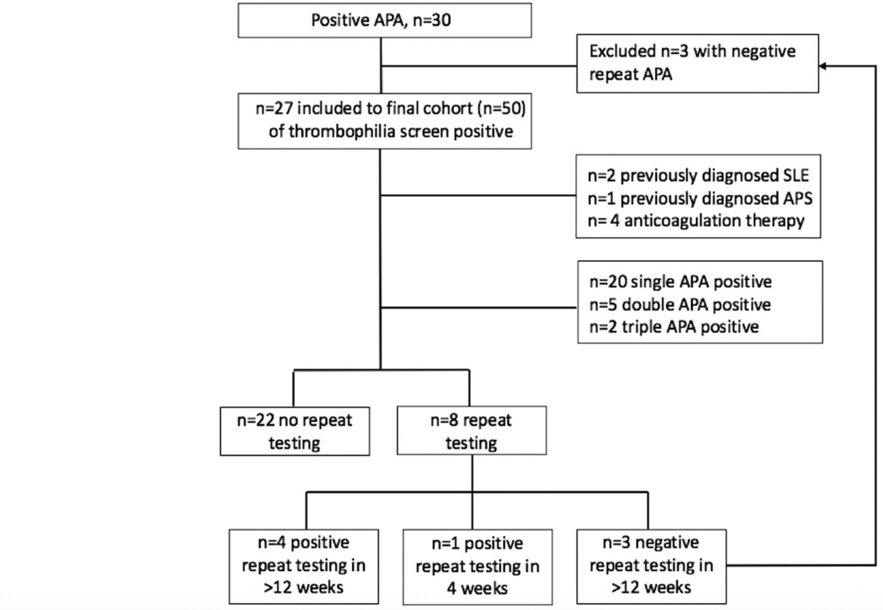 Utility of current thrombophilia screening in young patients with